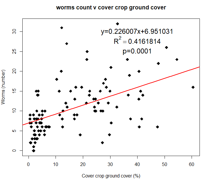 Worm count vs cover crop ground cover